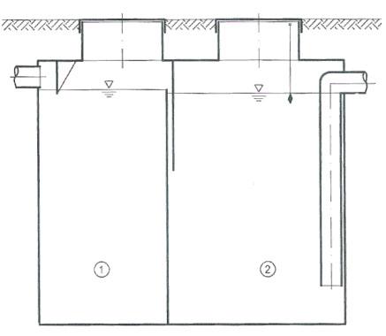 Схема жироуловителя